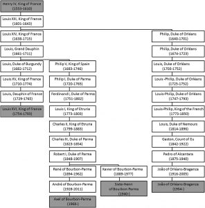 Paternal lineage of the House of Bourbon