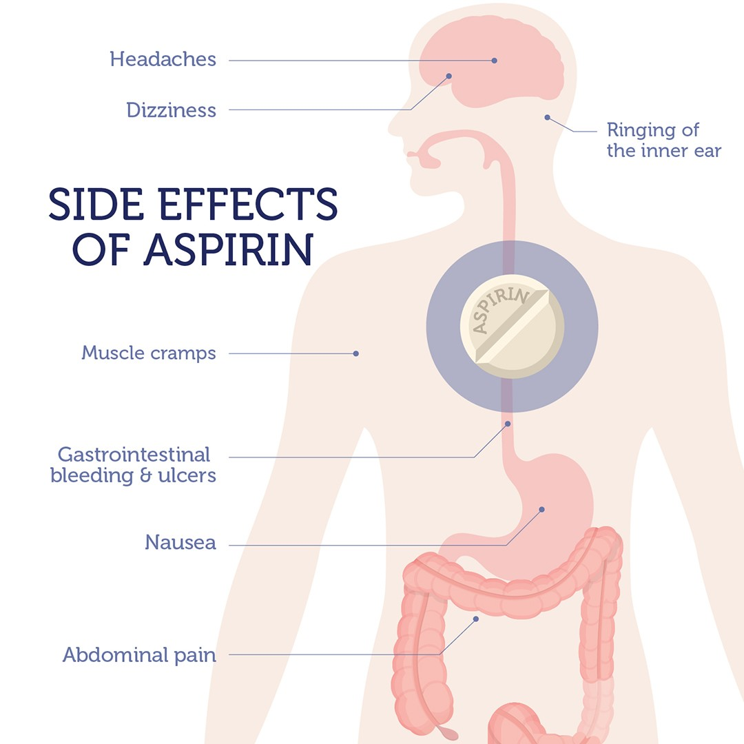 Did You Know Dna Determines If Aspirin Protects You From Colorectal Cancer Did You Know Dna