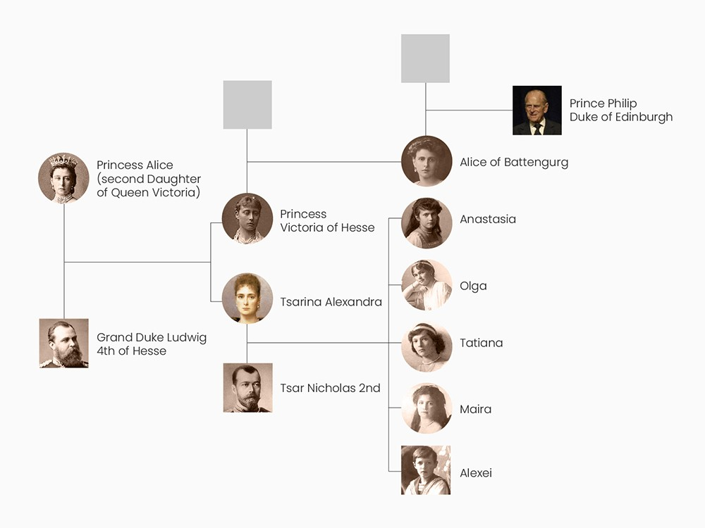 Family tree showing the maternal relationship between the Romanovs and Prince Philip